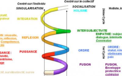 La Spirale dynamique, pourquoi?